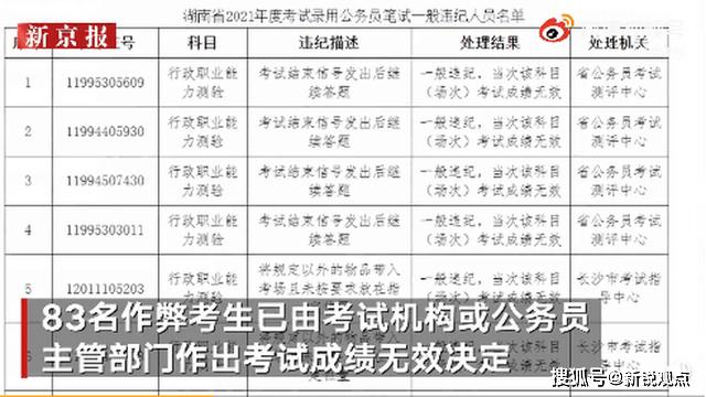 湖南省考83人作弊!