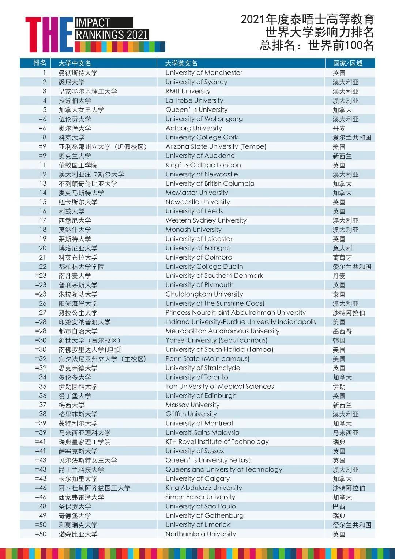 重磅!2021THE世界大学影响力排名发布!