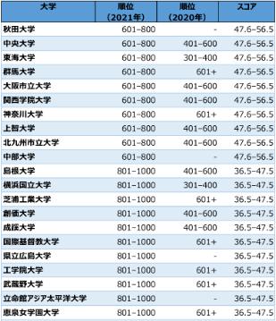 泰晤士2021世界大学影响力排名出炉,日本势头强劲!