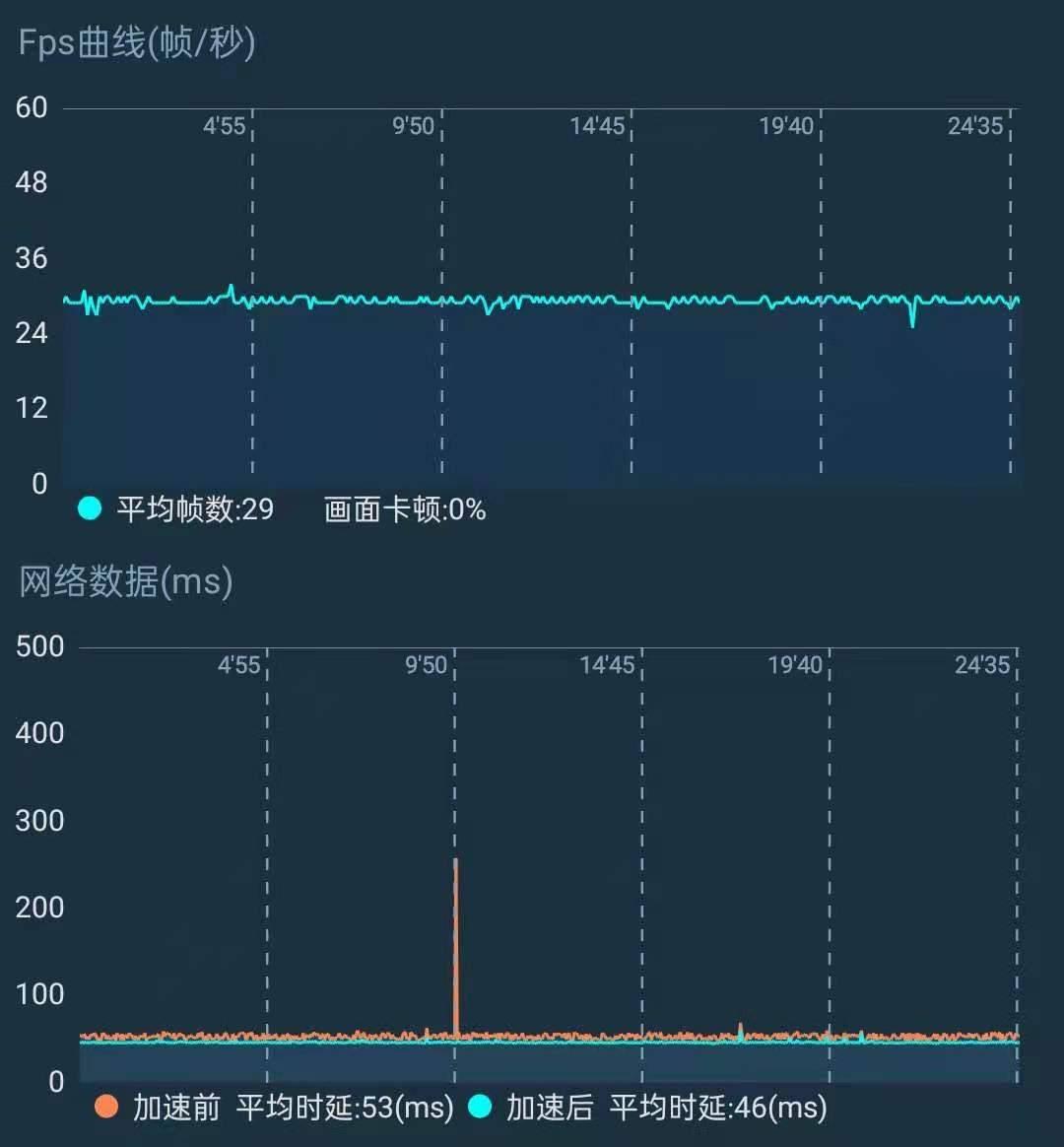 原创             realme真我Q3测评:骁龙750G+120Hz屏,千元机性价比难超越