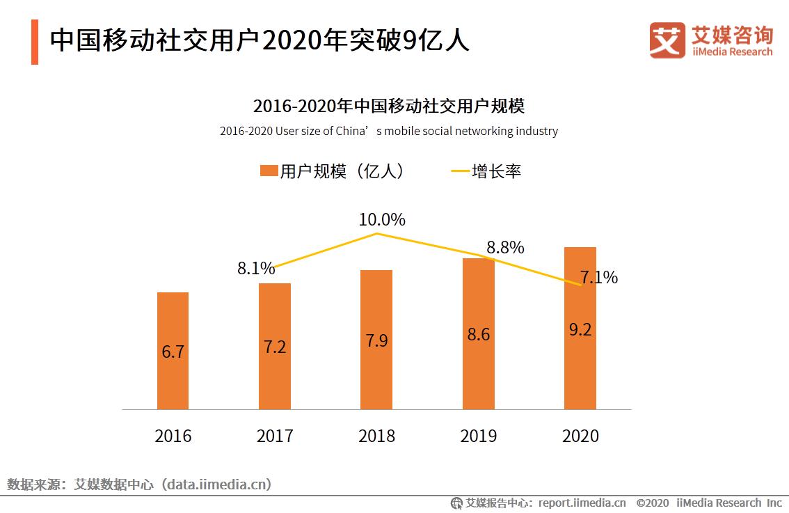 报告分析|2021移动社交行业有哪些新风向?