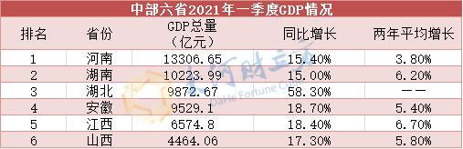 河南省gdp_河南18省辖市GDP排名出炉商丘这八项排第一!