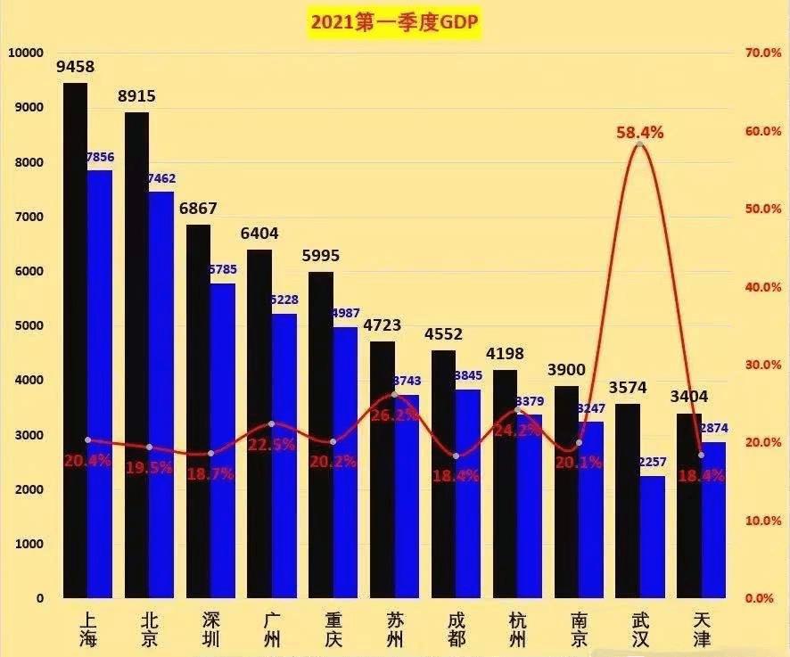 """中国城市gdp_震撼!最新中国城市GDP百强榜:""""万亿级""""猛增至23个!这城却狂..."""