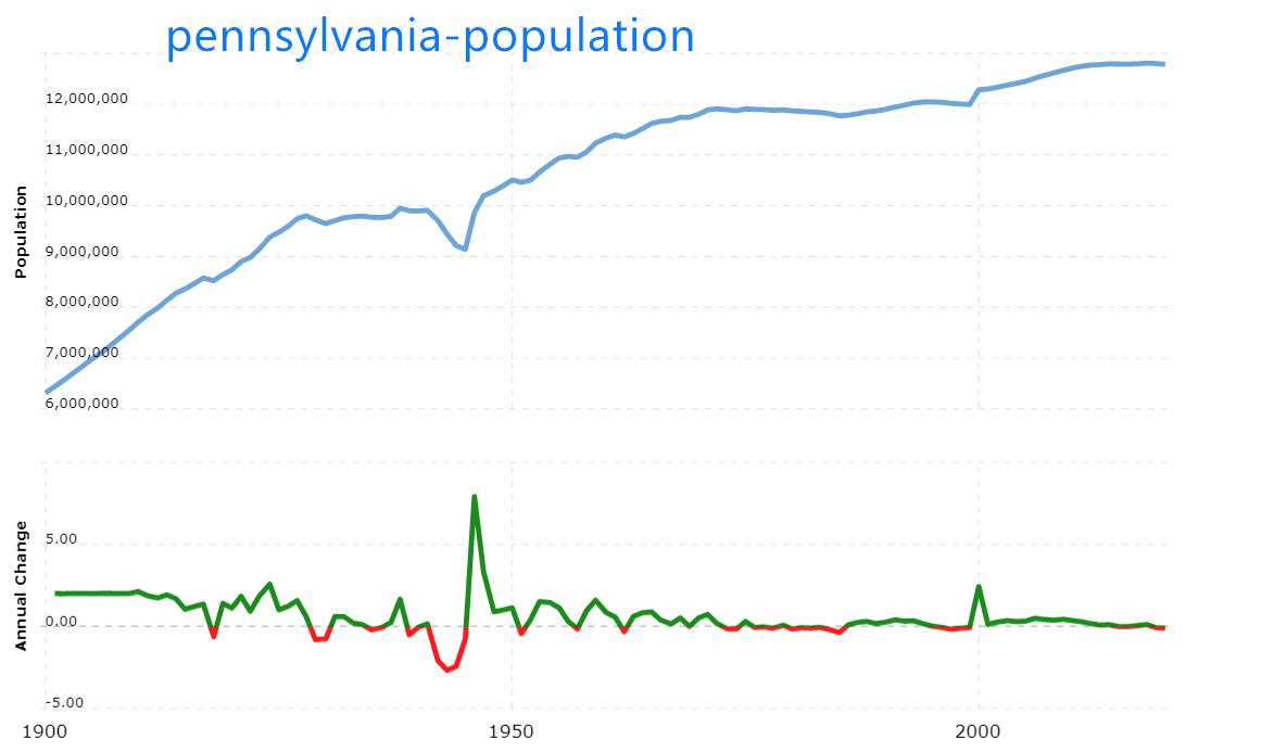 宾夕法尼亚人口多少_人口普查