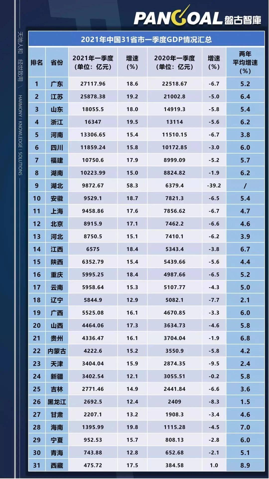 全国省gdp_A股研发榜:全国超四成研发经费用在A股,投1元带来4元净利,总额...