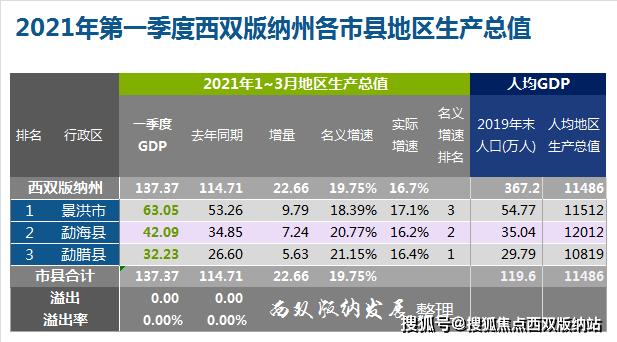 2021年泰兴第一季度gdp_22省份一季度GDP 湖北增速第一,7省跑赢全国