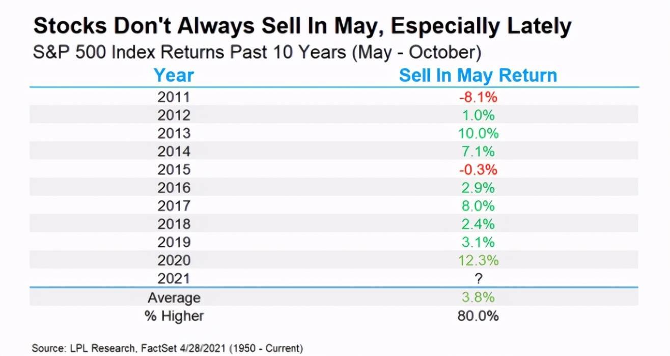"""""""五月卖出""""今年能否应验?这一次不少机构似乎达成共识"""