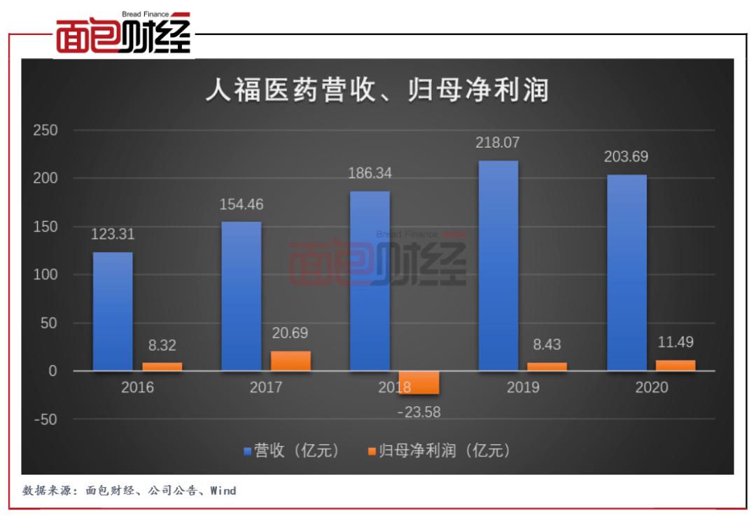 人福医药:一季度营收增速转正 控股股东股权质押比例较高