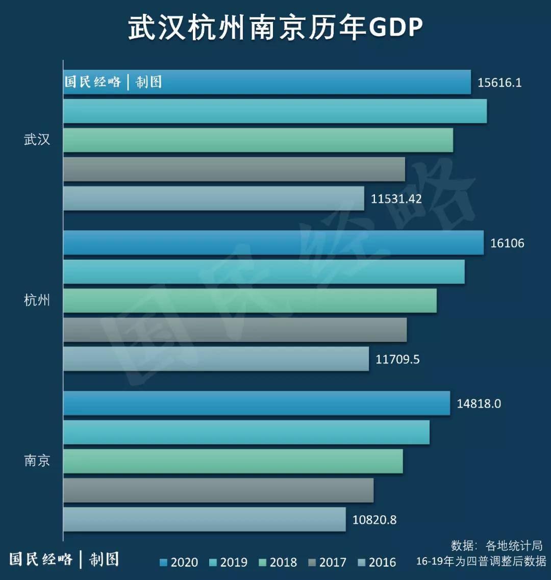 新乡市gdp排名2021年_新乡,周口市与九江市,一季度的GDP排名如何