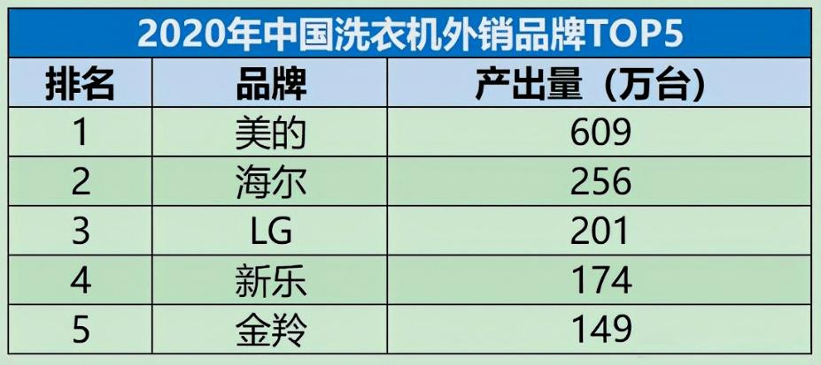 规模越大对中国制造的伤害越大 洗衣机的低价多销还要持续吗?