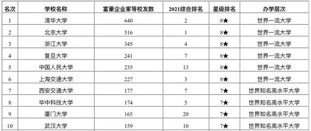 2021年高校富豪企业家校友排名,人大第5,江西财经大学表现突出