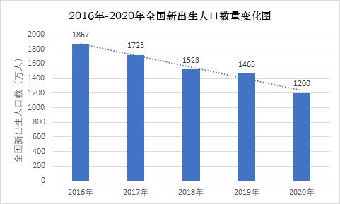 2020 人口出生_2020年中国人口出生图