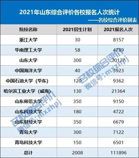 2021山東綜合評價報名人次超11萬,3校人數降低