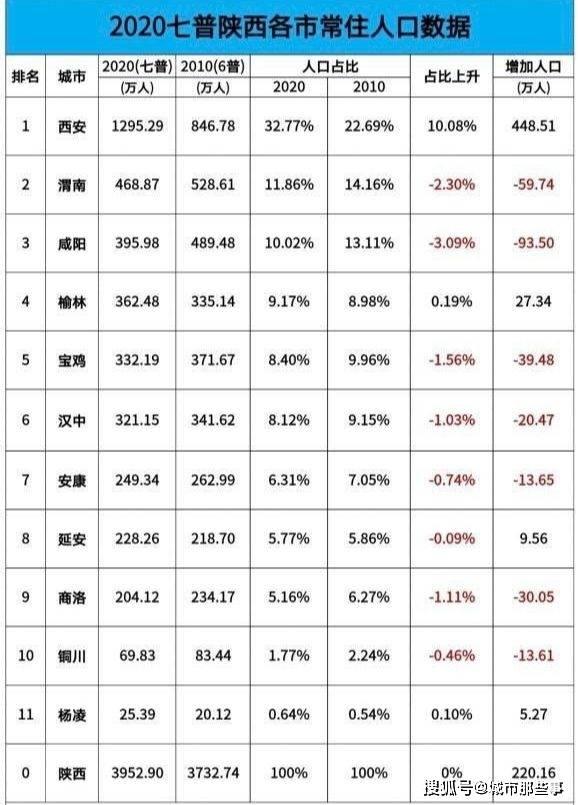 陕西各市人口_近10年来,陕西城市只有西安人口有增加,强省会战略适合大省