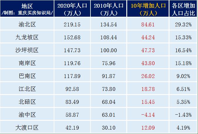 重庆市主城区常住人口_重庆仅排第四,城区人口低于深圳,成都取得历史最好成