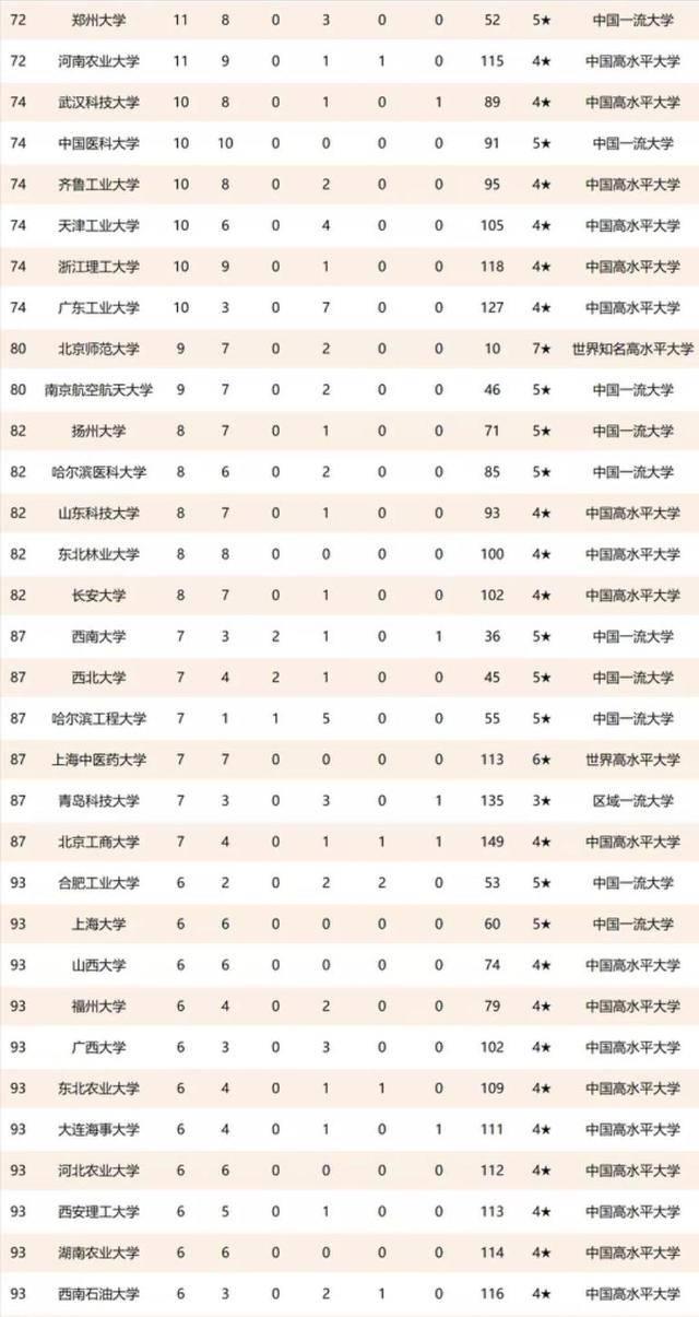 牛牛棋牌游戏表示亮眼的非211工程大学尚有首都医科大学、江苏大学、山东农业大学、昆明理工大学、燕山大学、四川农业大学、西安修建科技大学、河南农业大学等高校