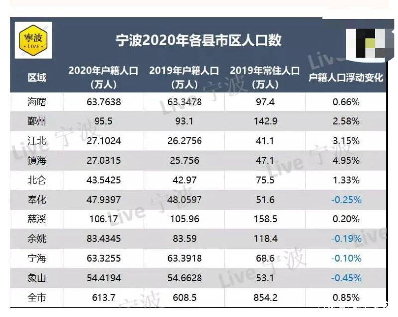 2020 宁波人口_宁波今年人口图