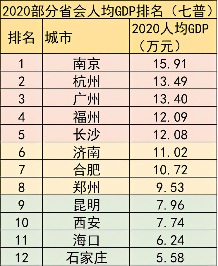 南京各区人均gdp_最公正:2020中国发达城市、省市排名(无锡、北京、南京、苏州)