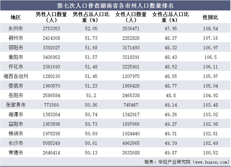 湖南多少人口_第七次人口普查湖南省人口数量、人口结构及老龄化程度排名
