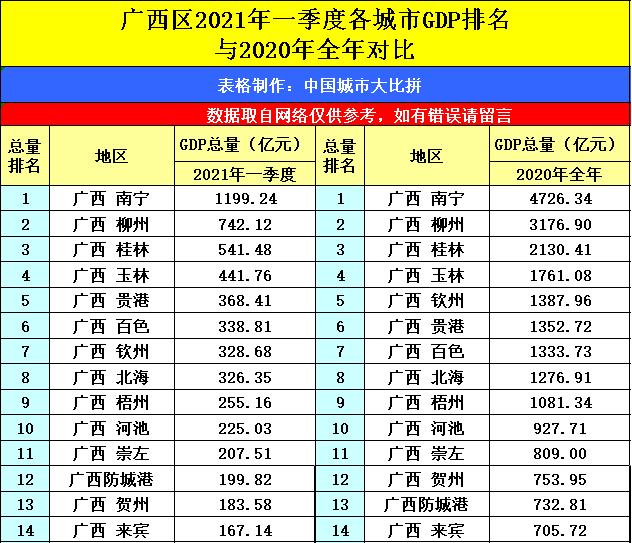 1949年到2021年gdp数据_22省份一季度GDP 湖北增速第一 7省跑赢全国(2)
