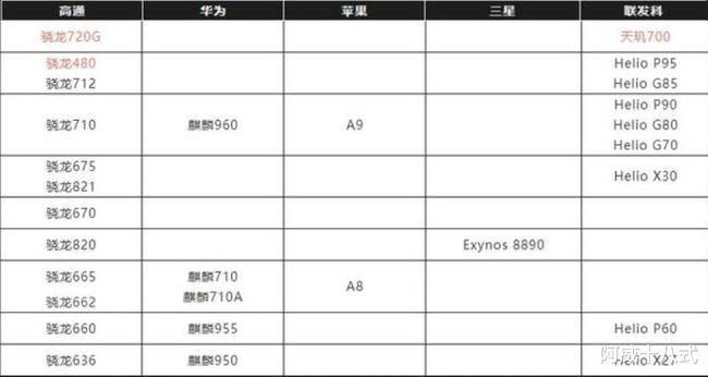 手机cpu天梯排行_2021年手机CPU性能天梯图排行榜