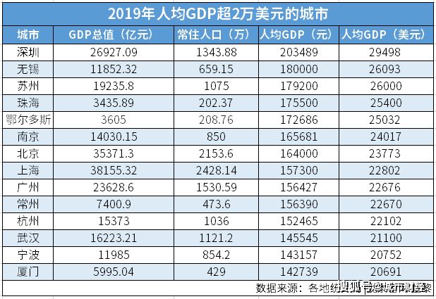 湖北七普人均gdp城市_七普后,对比下大陆一二线城市和台湾的人均GDP