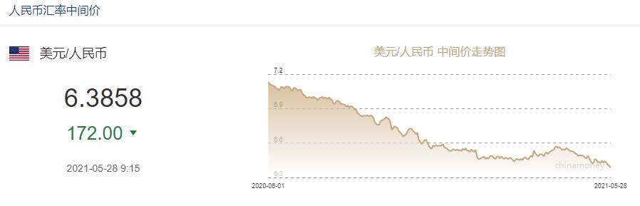 人民幣匯率跨進6.3,換1萬美元省7000多,央行網站文章:不要賭匯率,久賭必輸