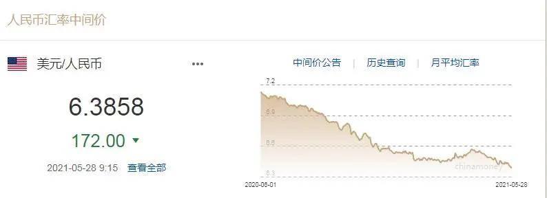 人民幣升值到6.3!7天3次重磅發聲,釋放啥信號?