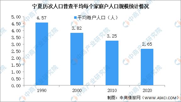 回族人口有多少_银川第七次人口普查结果 常住人口286万 回族人口占23