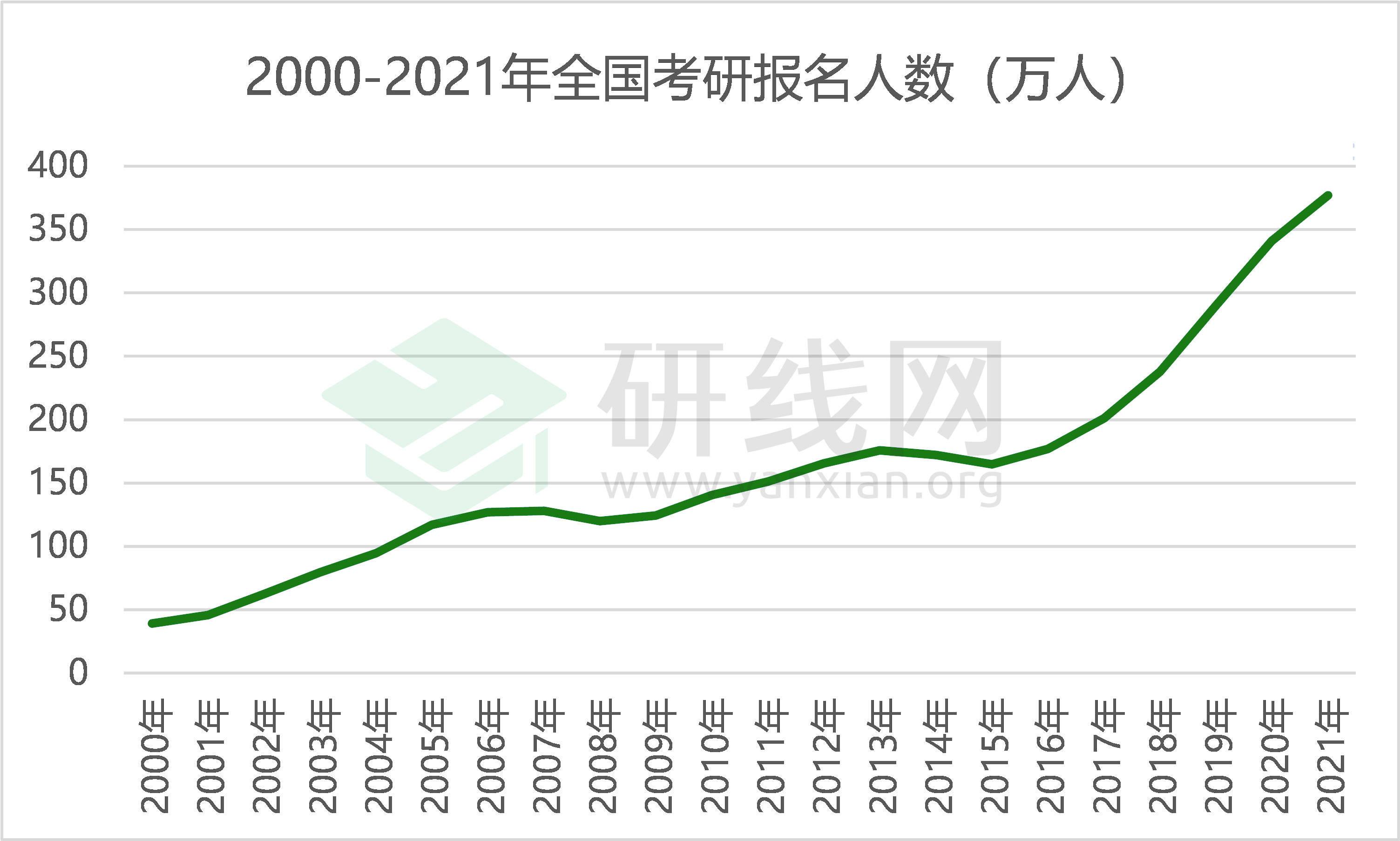 2021研究生招生调查报告:考研报