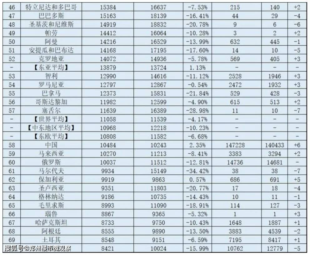 2020年阳江人均gdp排名_山东16市GDP排名,人均GDP排名 人均GDP聊城倒数第一