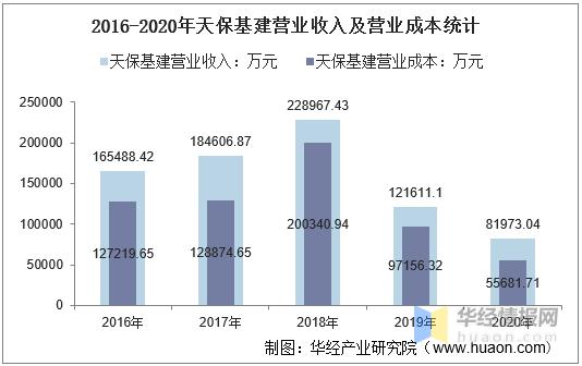 2016-2020年天保基建总资产、总负债、营业收入、营业成本及净利润统计                                   图3
