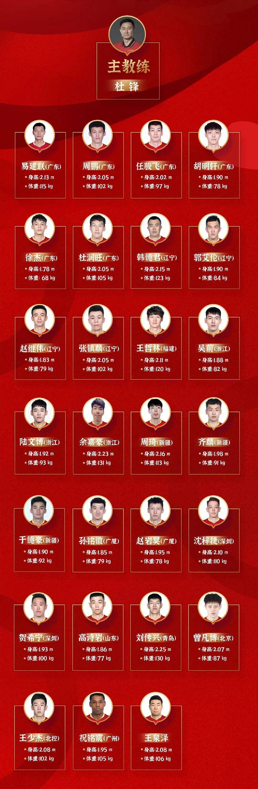 官宣!易建联、郭艾伦以及王哲林分开国度队!中国男篮迎来最年夜危机-盈彩网(图5)