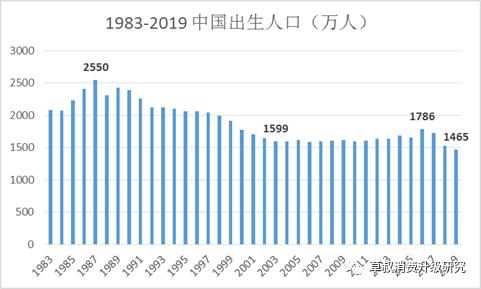 上高人口_应邀做一个人口问题的专题,人口迁移 人口数量变化 人口年龄结构金
