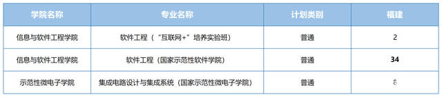 电子科大2021年招生规划,31个省市都有,考上电