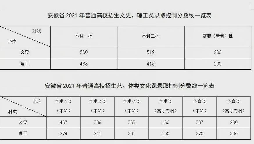 2021安徽高考分数线发布,文安康职业学院史类考生欲哭无泪,500分只能上大专