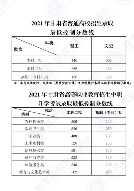 2021年四川、上海、安徽、江西、云南等地高考分数线公布!