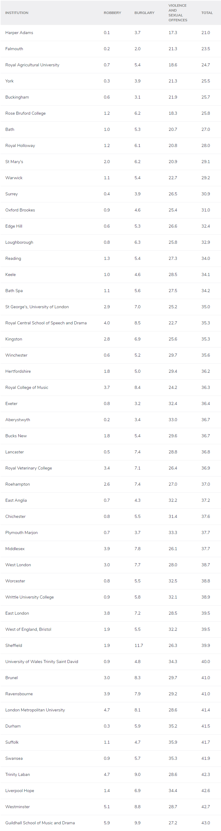 去英国哪里留学最安全?2021英国大学治安排名公布!