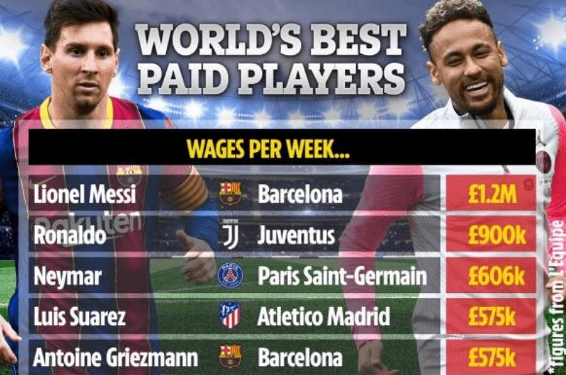 足坛最新工资排名:梅西降薪后仍居第1,每日赚1.7万镑!C罗第2_四季娱乐注册