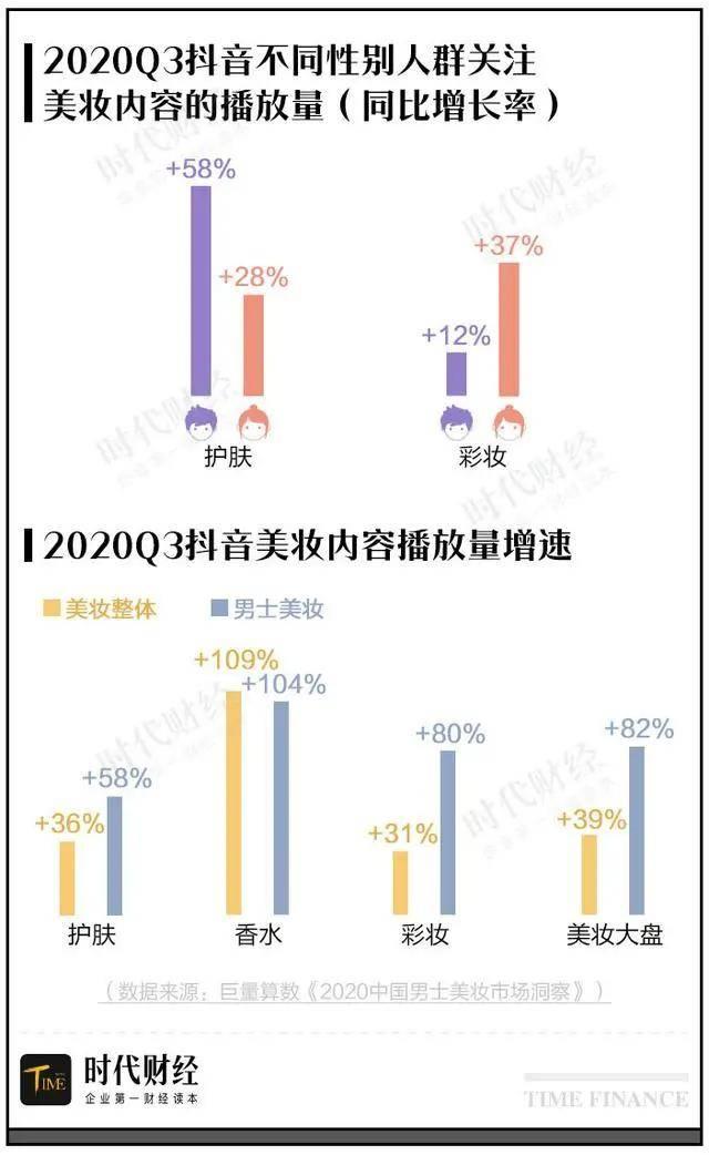 此前巨量算数发布的《2020中国男士美妆市场洞察》显示,2020年第三季度,男性用户在抖音观看护肤内容的播放量已经超过女性用户,男士美妆整体播放量增速超过了美妆大盘。