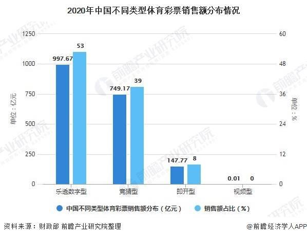 中国体育彩票行业市场规模及区域格局分析