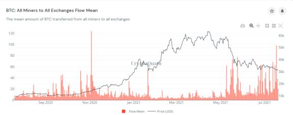 比特币价格再度跌破3万美元  第3张 比特币价格再度跌破3万美元 币圈信息