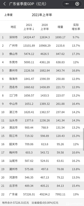 广东gdp排名2021_2021年上半年韩国、广东和江苏GDP比较,广东省全年必将赶超