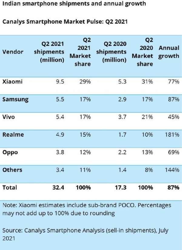 印度手机销量排行,国产手机霸榜,小米成印度之王