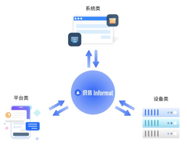 """一款""""乐高型""""的企业信息化管理综合平台——织信Informat"""