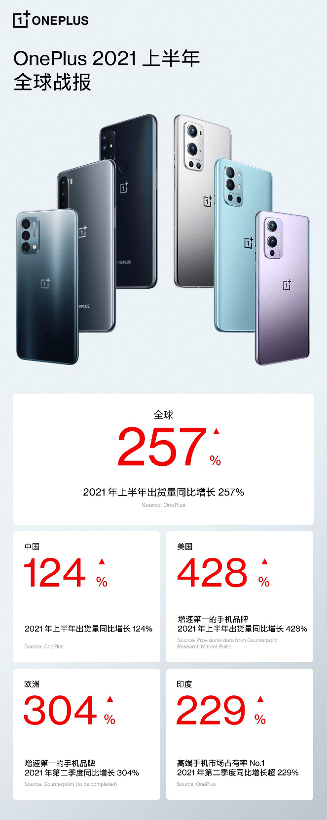 一加手机全球市场增长强劲,2021年上半年出货量同比增长257%  泛商业
