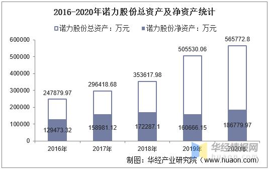 2016-2020年诺力股份总资产、总负债、营业收入、营业成本及净利润统计57u