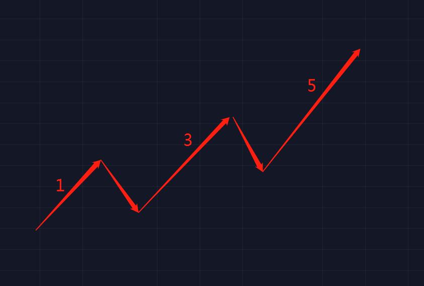如何在币市使用波浪理论  第1张 如何在币市使用波浪理论 币圈信息