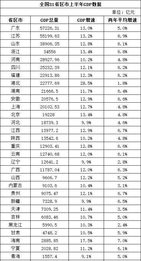 gdp东北排行_最新GDP排行 广东江苏山东居前三 东北增速回暖
