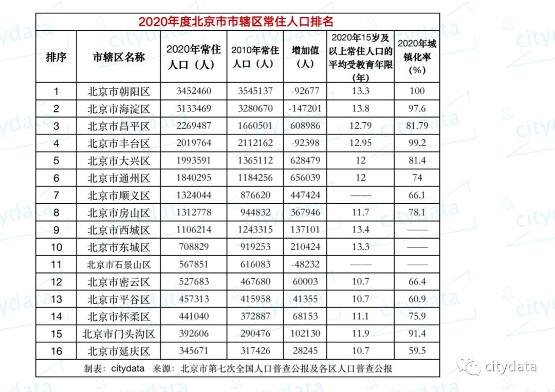 北京区县gdp排名2020_2020北京市各区GDP排行-数据可视化